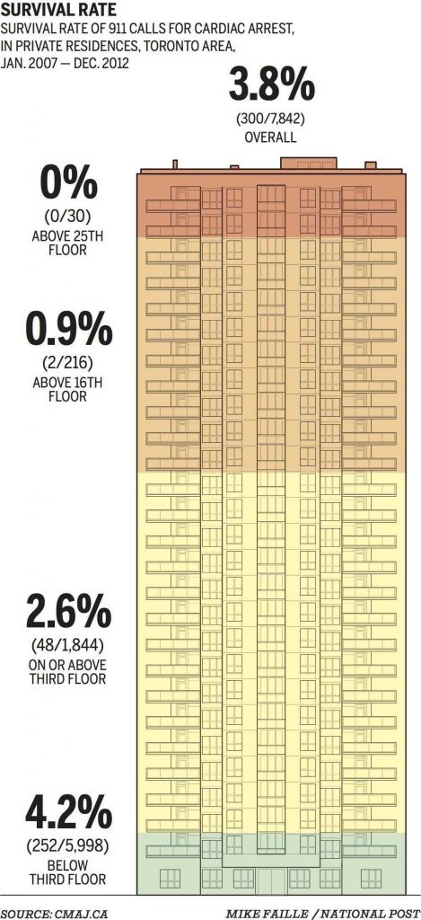 Chances of survival after cardiac arrest in a high-rise. Infographic by National Post.