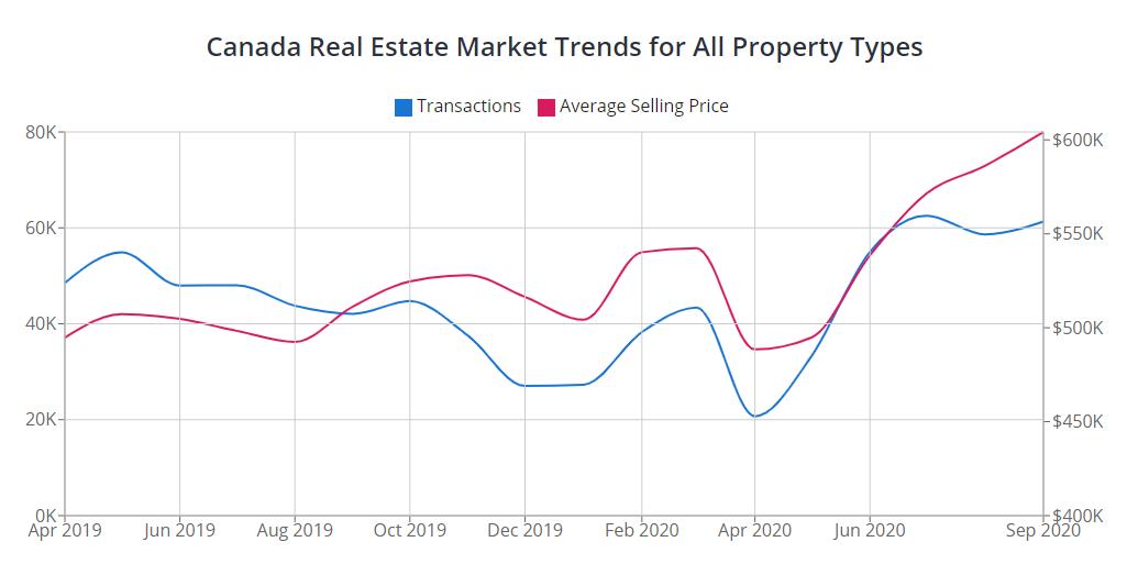 Condo Market Trends Covid